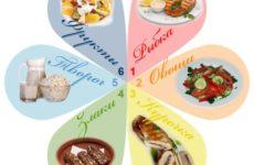 Лепестковая диета: меню и лучшие рецепты