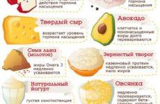 Как избавиться от чувства голода при похудении?